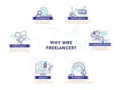 Why hire freelancer? Infographic for potential clients.