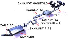 Basic Car Parts Diagram | Components of Automobile Exhaust System
