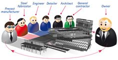 3D #Solutions - Via http://www.veetildigital.com.au/what-are-the-advantages-of-employing-3d-solutions-in-your-business/ By @veetildigital