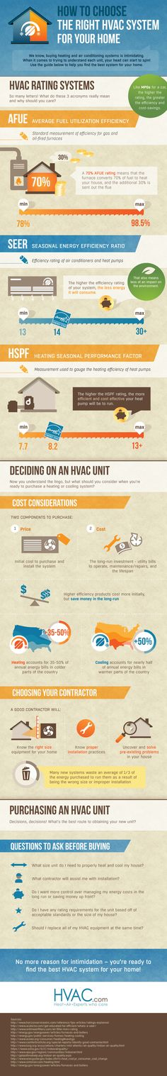 Need help choosing the right HVAC system?  WI calls the experts at Dave Jones Inc! www.davejonesinc.com
