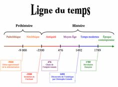 Picture Empire Romain, Cycle, Line Chart, Pictures, Christopher Columbus, Fishing Line, Photos, Resim, Clip Art