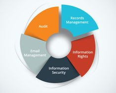 Vital Steps To Develop An Information Governance Plan Part 2 Take a look at the part two of the series about Information Governance Plan and discover what phases of the IGP you should go through. Get more insights. Information Governance, Enterprise Content Management, Change Control, Fourth Phase, Records Management, Disaster Plan, Success Criteria, Process Improvement, User Guide