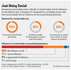 """Influence of social media on purchasing decisions -- 62% say """"No influence at all""""."""