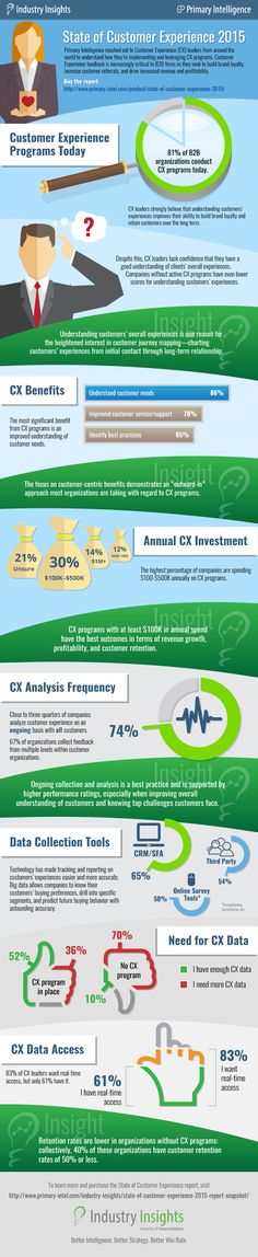 What's the state of customer experience analysis in 2015? This infographic outlines how B2B companies are understanding the needs of their customers.
