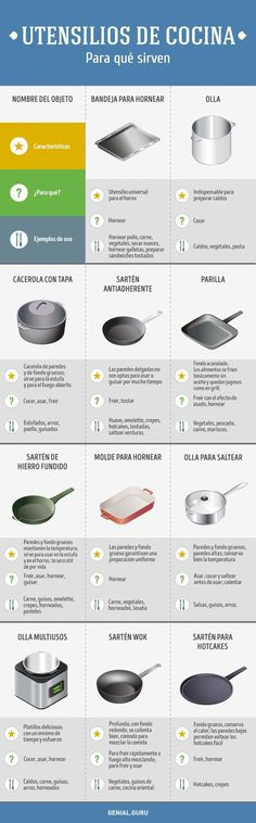 The most incredibly useful kitchen guide you'll ever read Kitchen Recipes, Kitchen Hacks, Cooking Recipes, Healthy Recipes, Cooking Bread, Kitchen Cheat Sheets, Le Chef, Baking Tips, Tasty Dishes