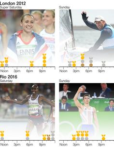 Showing when the highest medal hauls happened, both in London and Rio on the middle Olympic weekend http://www.bbc.co.uk/sport/olympics/37080632