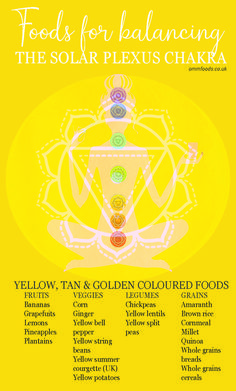 """The Solar plexus chakra is the third energy centre and the highest """"physical"""" body chakra. It is associated with the expression of will, personal power . Solar Plexus Chakra Healing, Sacral Chakra Healing, Healing Meditation, Meditation Music, Mindfulness Meditation, Chakra Raiz, Chakra Chart, Wake Up Yoga, Chi Energy"""