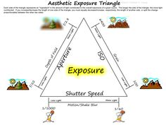 Capturing the Coolness Aesthetic Exposure Triangle Diagram