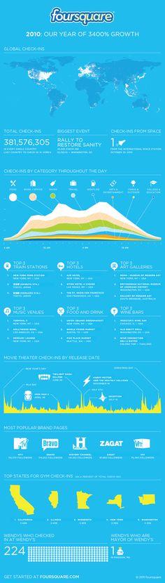 Foursquare 2010 #infographic
