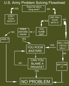 When things begin to suck, remember your flow charts...