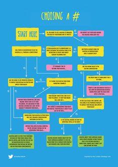 Choosing a #hashtag on #Twitter - #SocialMedia #Infographic