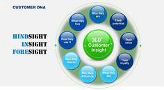 Het bepalen van het DNA van de klant op basis van een 360-gradenview | Marketingfacts Dna, Customer Insight, Loyalty, Chart, Sayings, Lyrics, Word Of Wisdom, Quotes, Honesty