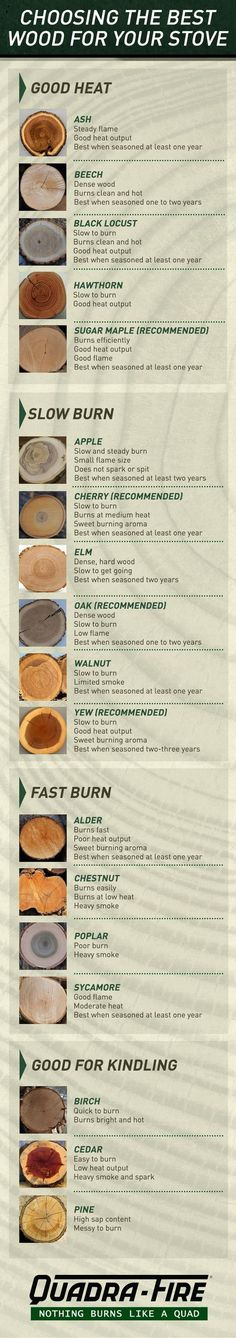 When you rely on a wood-burning stove for heat, using quality firewood is the key to convenience, efficiency and safety. Good planning, seasoning and storage of your firewood supply are all important factors, but so is stocking up on the right type of wood. This list will help you determine which woods are the best choice for you, along with guidelines on how long to season and store.