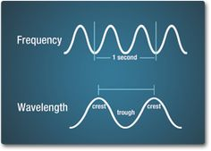 Diagram showing frequency as the measurement of the number of wave crests that pass a given point in a second. Wavelength is measured as the... Science Chemistry, Science Experiments, Second Grade Science, Electromagnetic Spectrum, Physics And Mathematics, Sound Waves, Crests, Fourth Grade, Color Theory