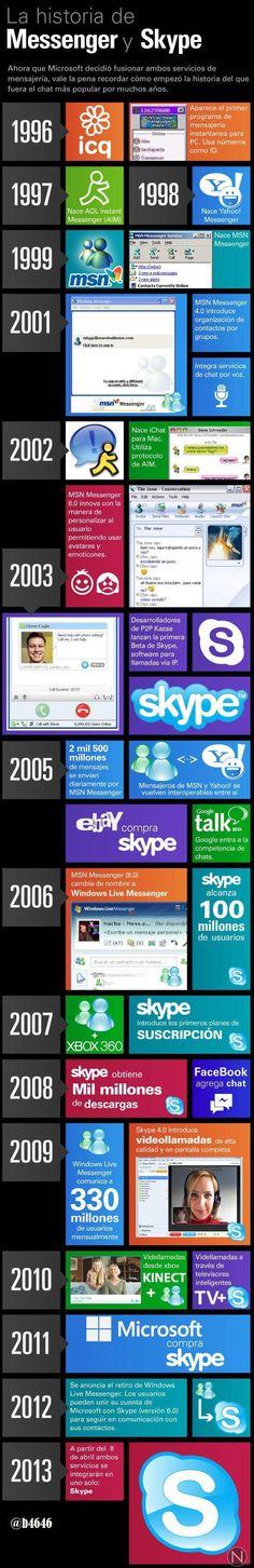 La historia de Messenger y Skype #infografia #infographic #microsoft