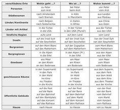 Nyelvtani magyarázatok :: Lupán Német Online Learning German, German Language Learning, German Resources, German Grammar, Prepositions, Infographic, Germany, Words, Places