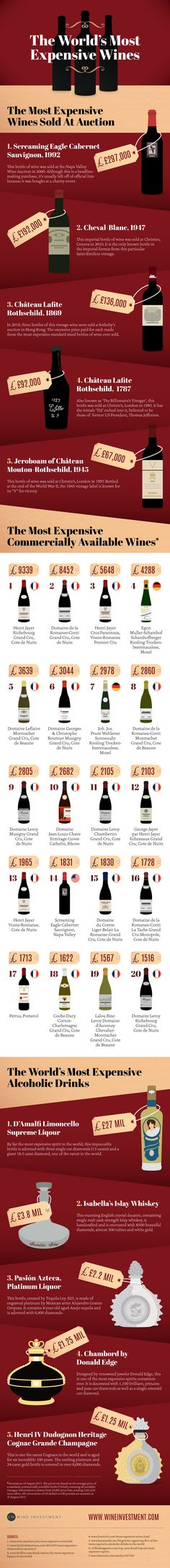 The World's Most Expensive Wines #Infographic #Food #Wine