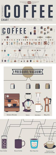 Everything you ever needed to know about coffee all in the one chart // perfect Christmas gift for the coffee lover! KJ