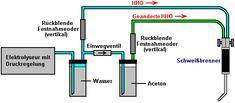 Eine Praktische Anleitung zum Energie Kostenlos Geräte - Kapitel 10: Fahrzeugsysteme Hho Gas, Circuits, Bar Chart, Alternative, Inventions, Business, Vehicles, Tutorials, Bar Graphs