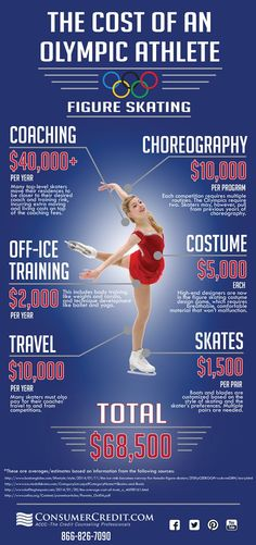 Becoming an Olympian costs time, effort, and serious talent. But do you know how much money it costs? Check out this infographic to find out!