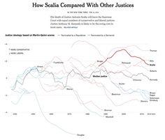 Great DataViz Design: Justice Scalia's Ideology visualization infographic