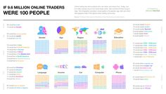 Data Chart : If The Online Trading Community Were 100 People [Infographic Online Trading, Day Trading, People Infographic, Learn Something New Everyday, Data Charts, How To Speak French, How To Be Likeable, Social Media Pages, Research Paper