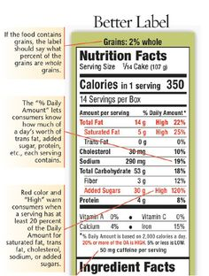 In 2009, Jacobson proposed the above design tweaks to the current Nutrition Facts label. (Top)