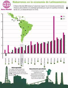 Nubarrones en la economía latinoamericana