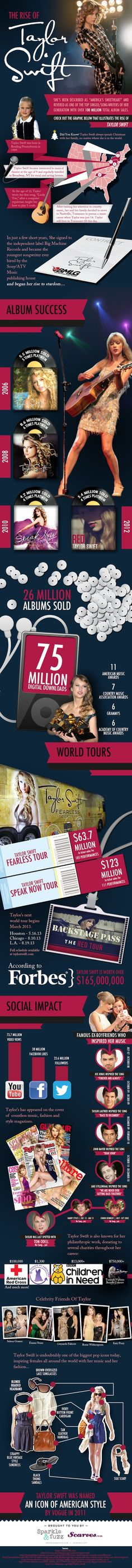 Sparkle and Full The Rise of Taylor Swfit Infographic