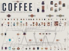 Coffee Infographic: learn how to make various coffee drinks with various equipment and methods!