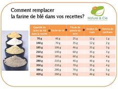 Tableau d'équivalence pour bien remplacer la farine de blé par de la farine sans gluten (farine de riz, farine de maïs...). Tableau proposé par Nature & Cie
