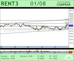 LOCALIZA - RENT3 - 01/08/2012 #RENT3 #analises #bovespa