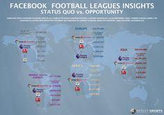 Facebook - Football League Insights - Status vs. Opportunity -