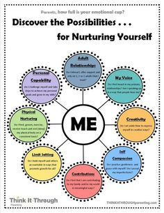 Discover The Possibilities For Nurturing Yourself happy life happiness positive emotions lifestyle mental health confidence self love self improvement self help emotional health nurture nurturing Social Work, Social Skills, Leaving An Abusive Relationship, Relationship Tips, Toxic Relationships, Healthy Relationships, Coaching Personal, Personal Counseling, Life Coaching Tools