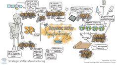 Strategic Shifts: Manufacturing visual session summary amnc#14 World Economic Forum, New Champion, Annual Meeting, Civil Society, Summary, China, Porcelain Ceramics, Porcelain