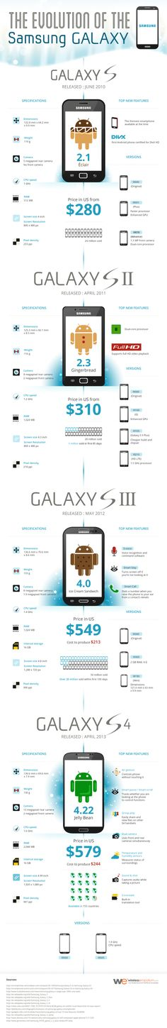 The Evolution of Samsung Galaxy #Infographic #Samsung