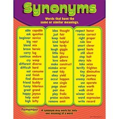 Teach basic synonyms and increase students' vocabulary. Reinforces reading skills, too. Back of chart features reproducible sheets, activities, and helpful teaching tips. x classroom size. English Writing Skills, English Lessons, English Words, English Vocabulary, Learn English, Learn French, English Prepositions, Improve Vocabulary, Improve English