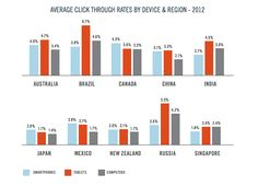 Average Click Through Rate CTR By Device & Region - 2012 by EConsultancy