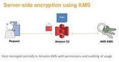 Amazon S3 and Glacier Server-Side Security