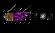 Giorni contati. Ma quanto dura ancora l'Universo? Stephen Hawking, Sistema Solar, Cosmos, Shape Of The Universe, Edwin Hubble, Einstein, Gravitational Waves, Parallel Universe, Space Time
