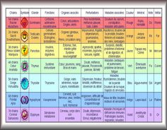 Chakras et Aura (Significations)