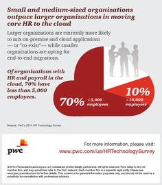 The cloud holds promise for organizations of all sizes. PwC's 2014 HR Technology Survey results show small and medium-size companies lead the pack. Learn more: http://pwc.to/HRTech14