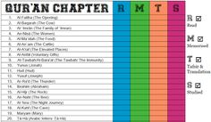 Productive Qur'an Checklist To Organise Your Reading