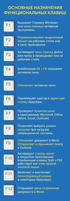ТАК ВОТ ДЛЯ ЧЕГО НУЖНЫ КЛАВИШИ ОТ F1 ДО F12 НА КЛАВИАТУРЕ Клавиши от F1 до F12, известные как функциональные клавиши, находятся в верхнем ряду клавиатуры вовсе не для красоты. Они позволяют значительно упростить выполнение многих операций, сэкономить время и повысить эффективность работы.