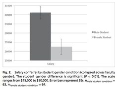 Gender bias figure 2 showing the differing starting saleries offered to differently gendered applicants. From a study on gender bias in Science. Self Fulfilling Prophecy, Arts And Crafts Storage, Female Names, Craft Desk, Scientific American, Intersectional Feminism, Arts And Crafts Movement, Science Projects