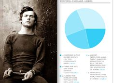 Lewis Powell: | Bangable Dudes In History Is The Best Thing In History