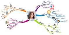 Curriculum Vitae Mind Map    by Gemma Northwood