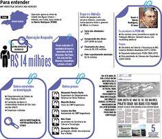 O ex-deputado federal e ex-secretário de Estado Nárcio Rodrigues (PSDB) foi preso sob suspeita de desvio de R$ 14 milhões de recursos públicos em obras da Fundação HidroEx, dedicada à pesquisa sobre recursos hídricos. Ele é ex-presidente do PSDB de Minas Gerais e um dos principais articuladores políticos do senador Aécio Neves. Durante o governo de Antonio Anastasia, ele foi secretário de Ciência e Tecnologia. (31/05/2016) #NárcioRodrigues #PSDB #Política #Infográfico #Infografia #HojeEmDia