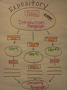 Expository planning- I wish I could make charts this pretty!