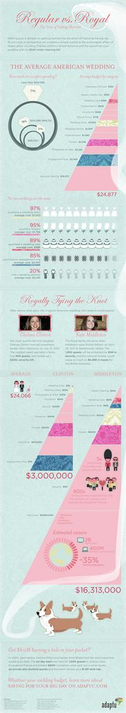 """Roses or tulips? Open bar or cash bar? New gown or alter the one you found online? Do you have room to invite former Prime Minister Tony Blair? The only task more stressful than planning a wedding is financing it, and nothing tops a Royal ceremony. We wanted to compare the average American wedding budget to the Royal wedding between Prince William and Kate Middleton.  Click on the infographic -** EXPLORE Theme  Design """"Wedding Invitation Sets"""" GO TO... http://WeddingInvitationSets.com/"""